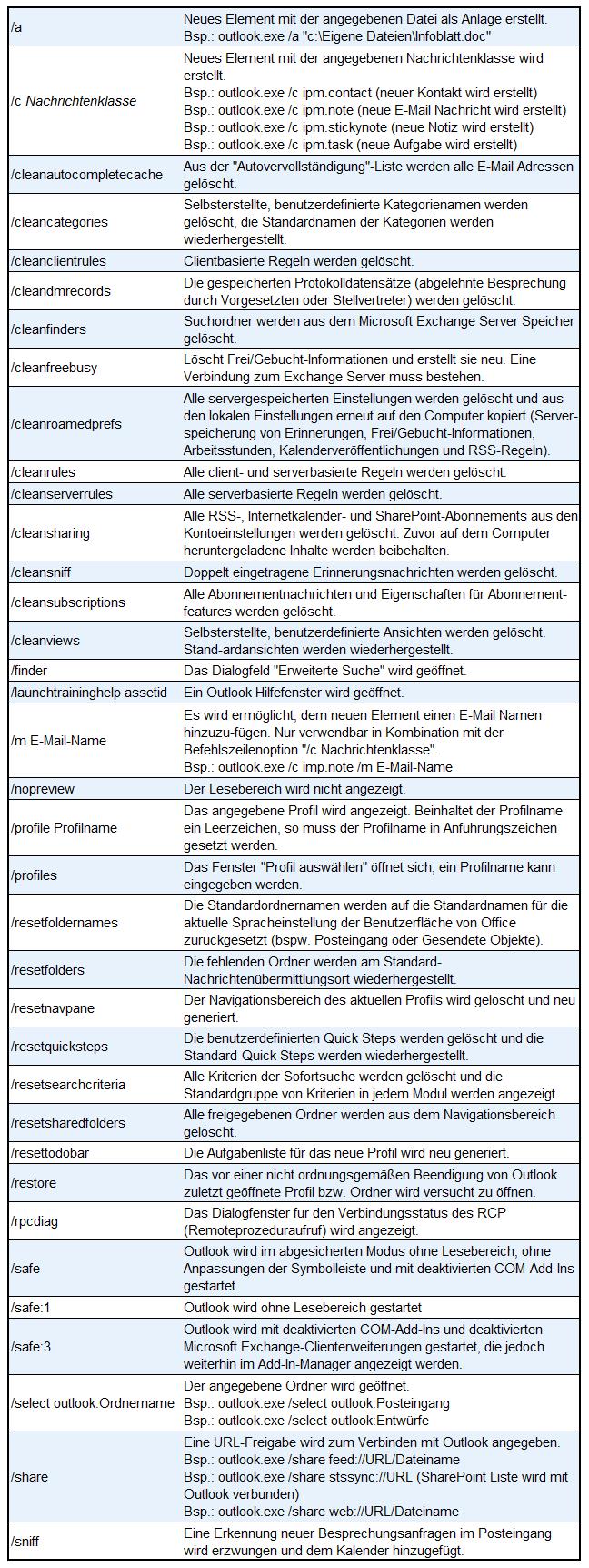 Tabelle der Startparameter