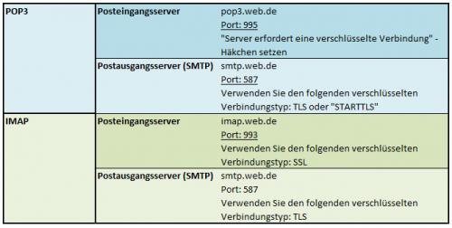 Kontoeinstellungen Web.de